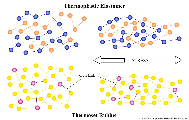 Thermoplastic elastomer - Wikipedia