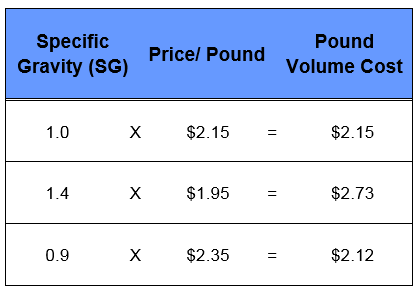 Pound-Volume-Cost-Example-with-Cost