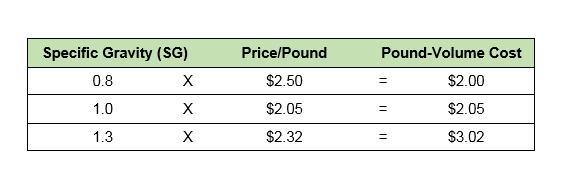 pound-volume cost